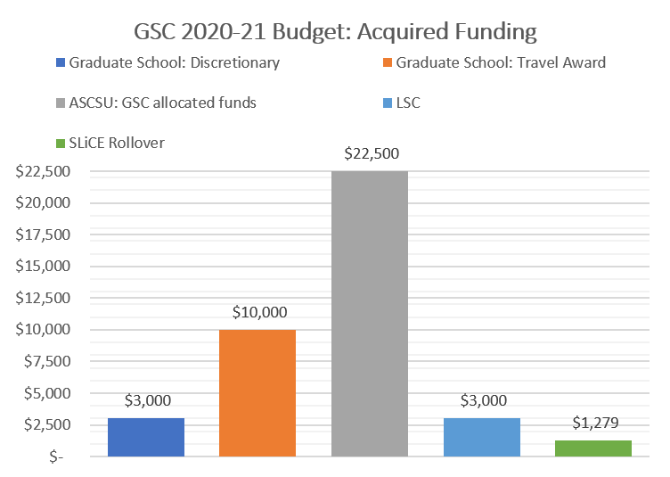Acquired Funding Graph 2020-2021